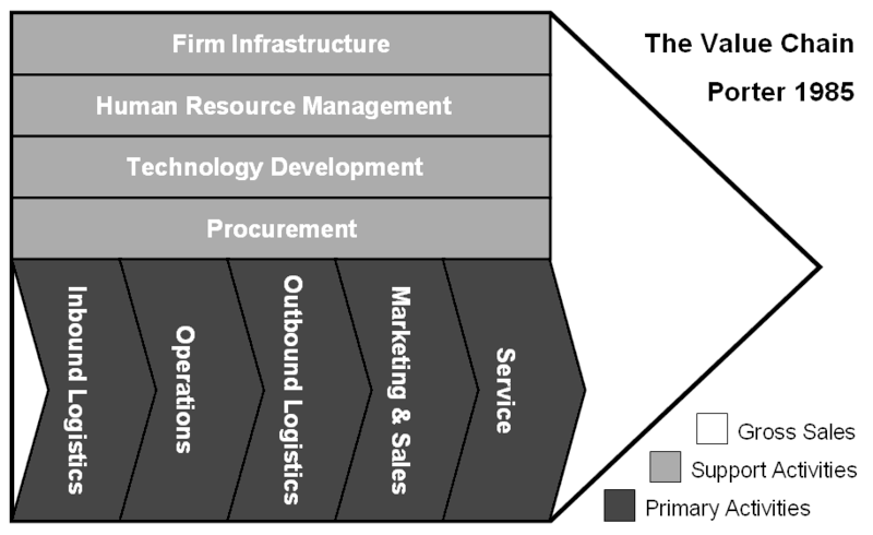 Value Chain Indirect Procurement