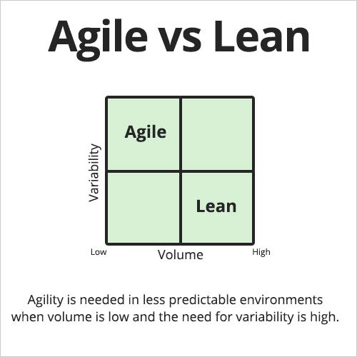 Agile vs lean supply chain
