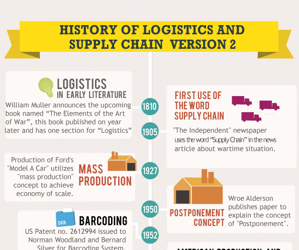 History of Logistics and Supply Chain V2