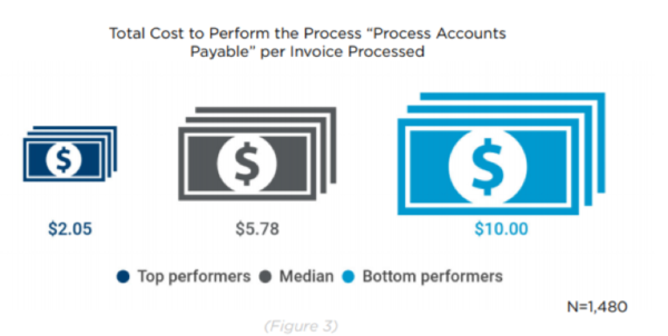 the 4 kpis your accounts payable team should be tracking immediately