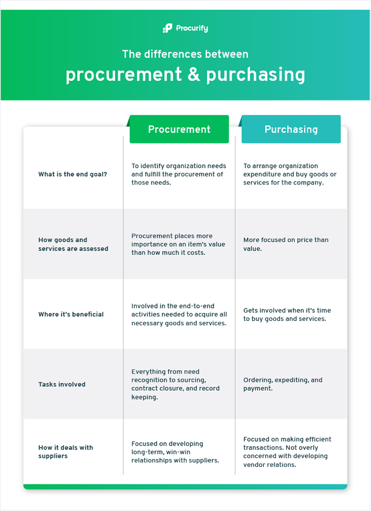 An infographic explaining the differences between procurement and purchasing, used on the blog 'Procurement vs Purchasing: What's the Difference?'