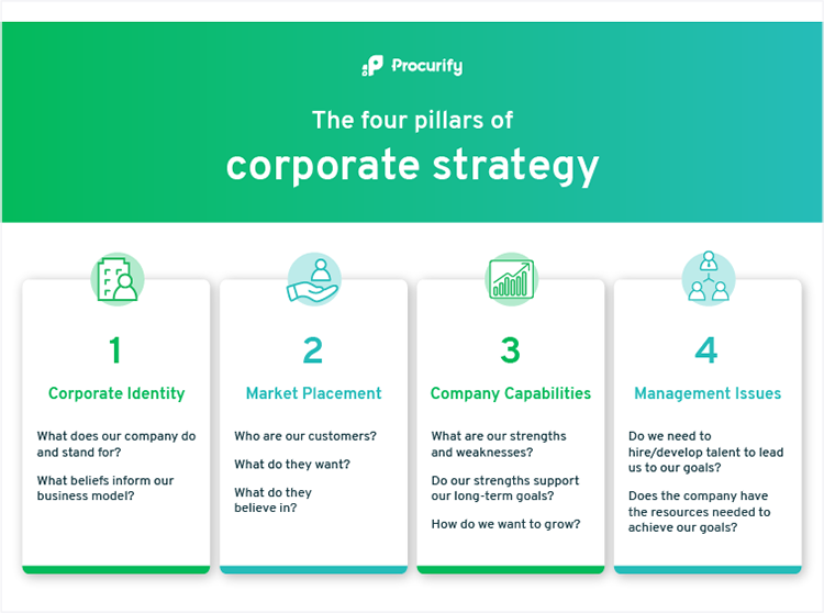 An overview of the four pillars of corporate strategy, used on the blog titled 'Procurement vs Purchasing: What's the Difference?'