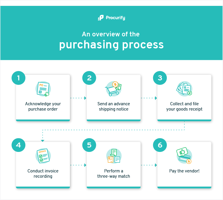 Infographic explaining an overview of the purchasing process, used on blog 'Procurement vs Purchasing: What's the Difference?'