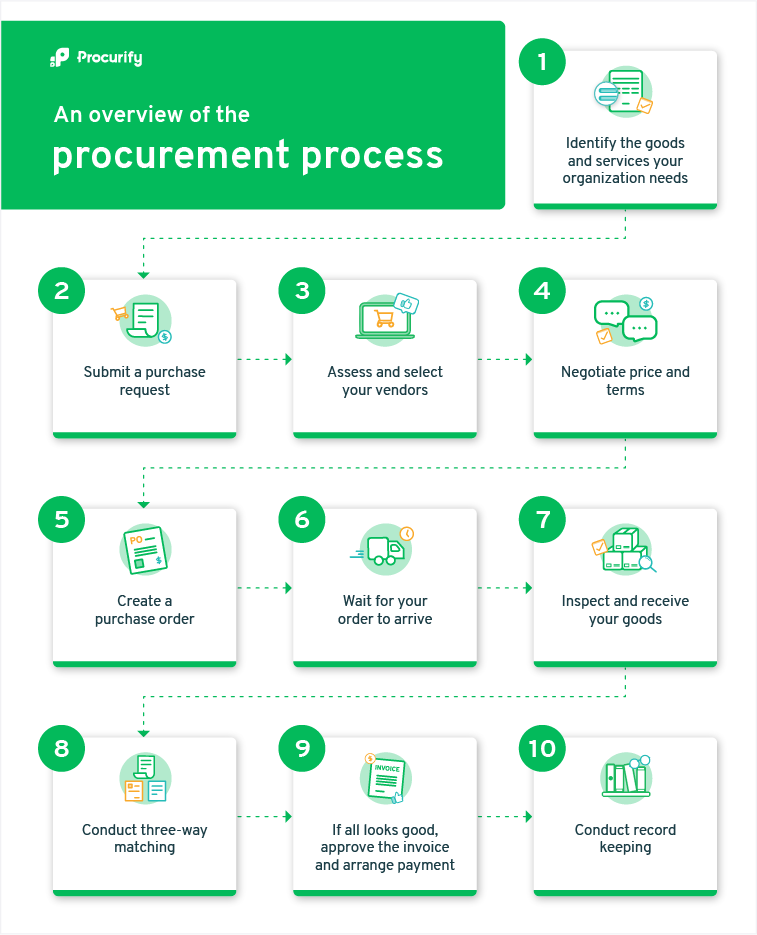 An inforgraphic explaining an overview of the procurement process, used on the blog 'Procurement vs Purchasing: What's the Difference?'